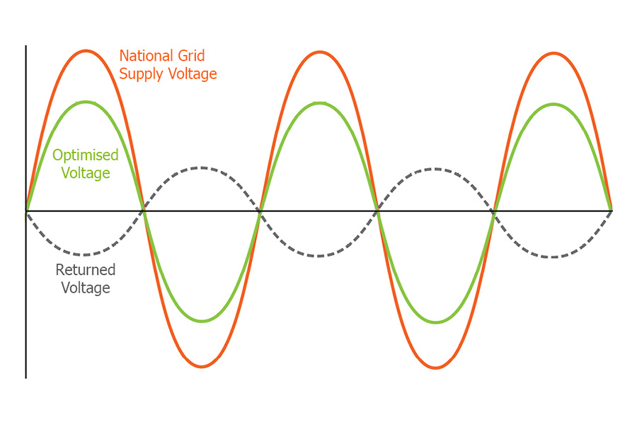 voltage-optimisation-back-emf-waveform-web