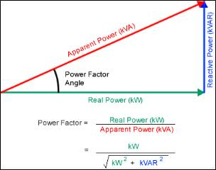 Power Factor triangle, GW Energy